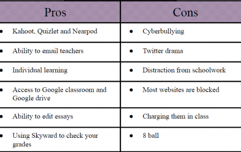 PROS and CONS of cell phone use