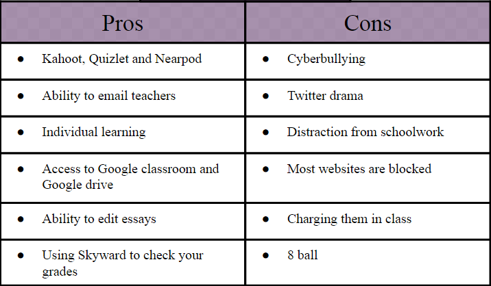 essay on pros and cons of cell phones The pros: with the up to date technology being applied to cell phones, carriers are able to roam the internet, use various apps, snap good pictures, read the news, all of course this question requires a very opinionated answer each person will believe in various pros and cons in regards to the use of.