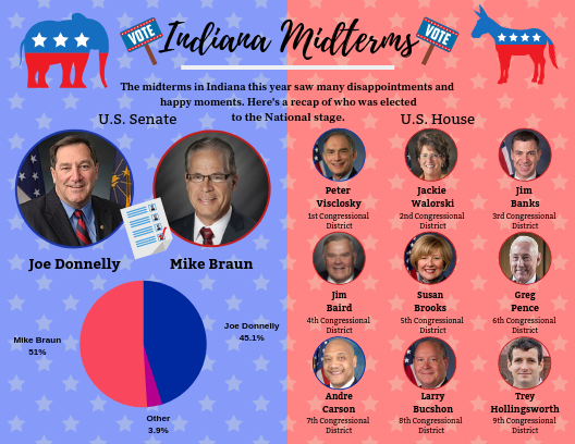 Midterms Graphic