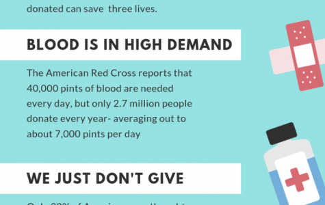 Blood drive coming to BD
